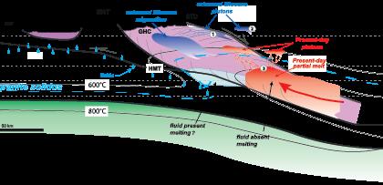 De gigantesques processus magmatiques au cœur de l'Himalaya: les chercheurs de l'ISTO publient dans Nature Communications