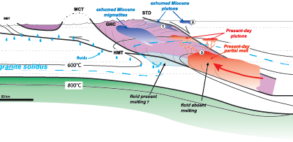 Giant Magmatic processes beneath the Tibetan Plateau: ISTO researchers in Nature communications